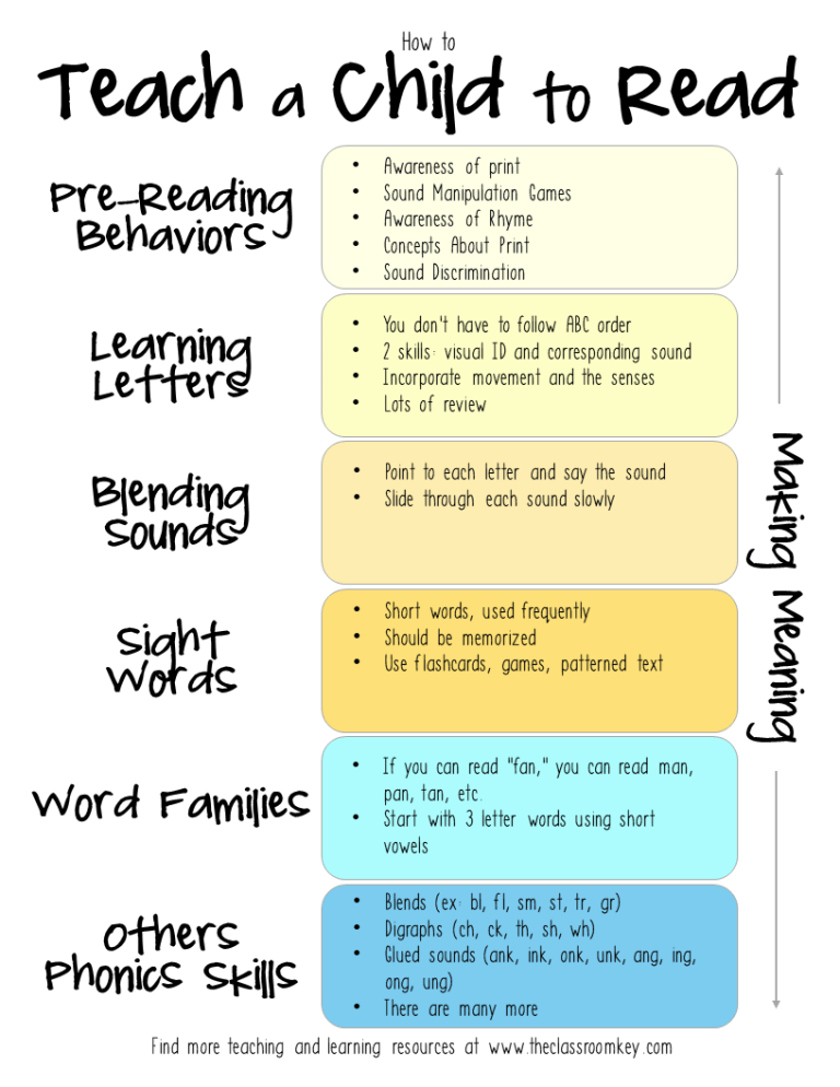How to teach a child to read infographic